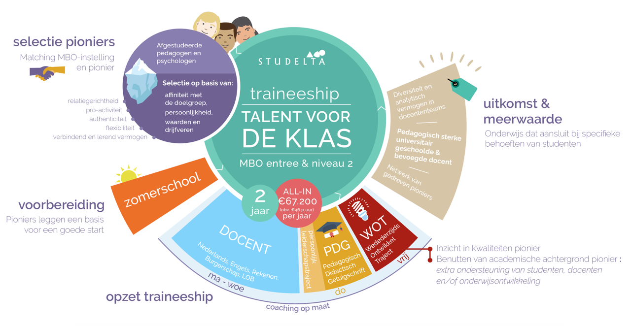 Infographic Talent voor de Klas