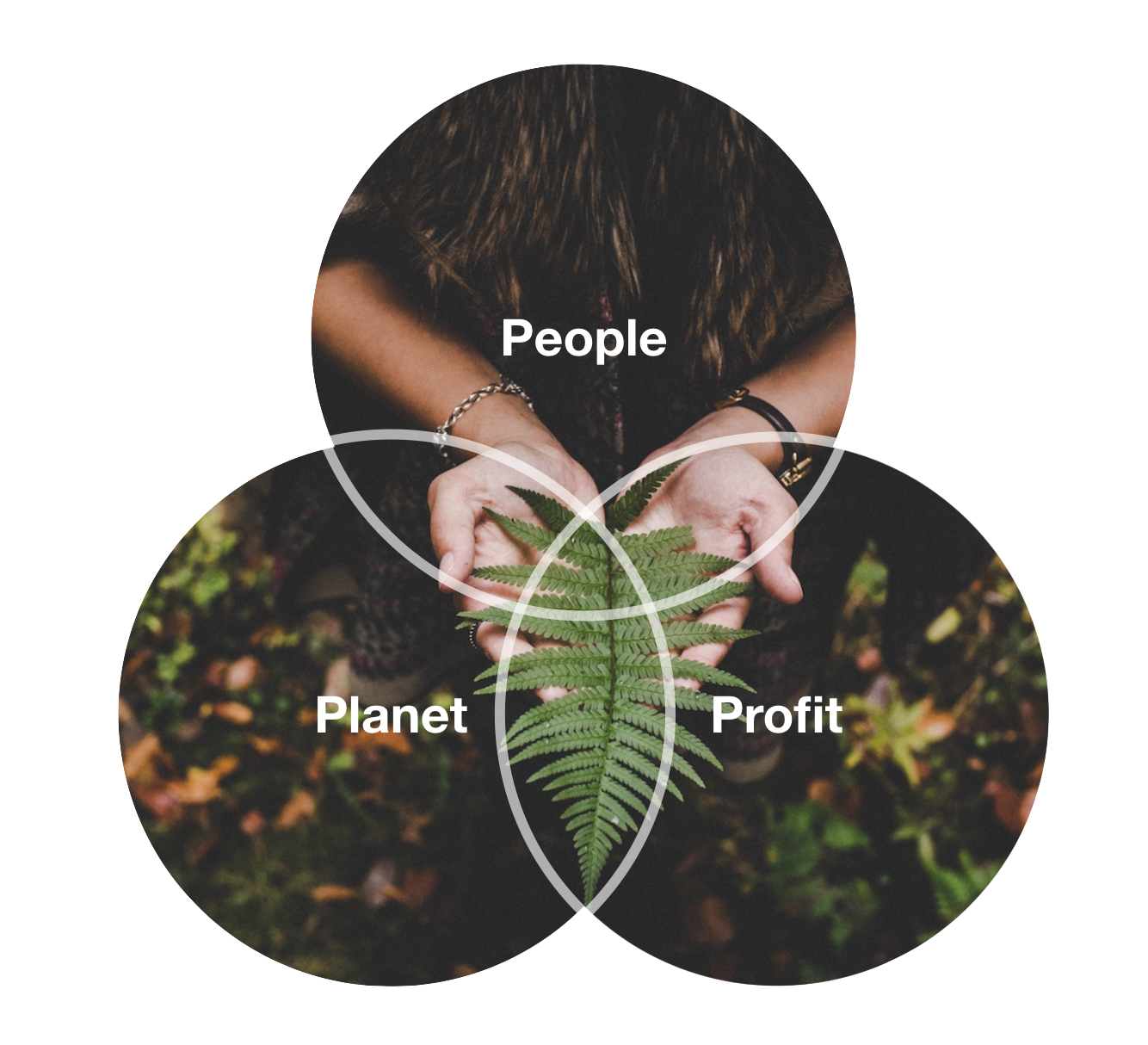 people-profit-planet