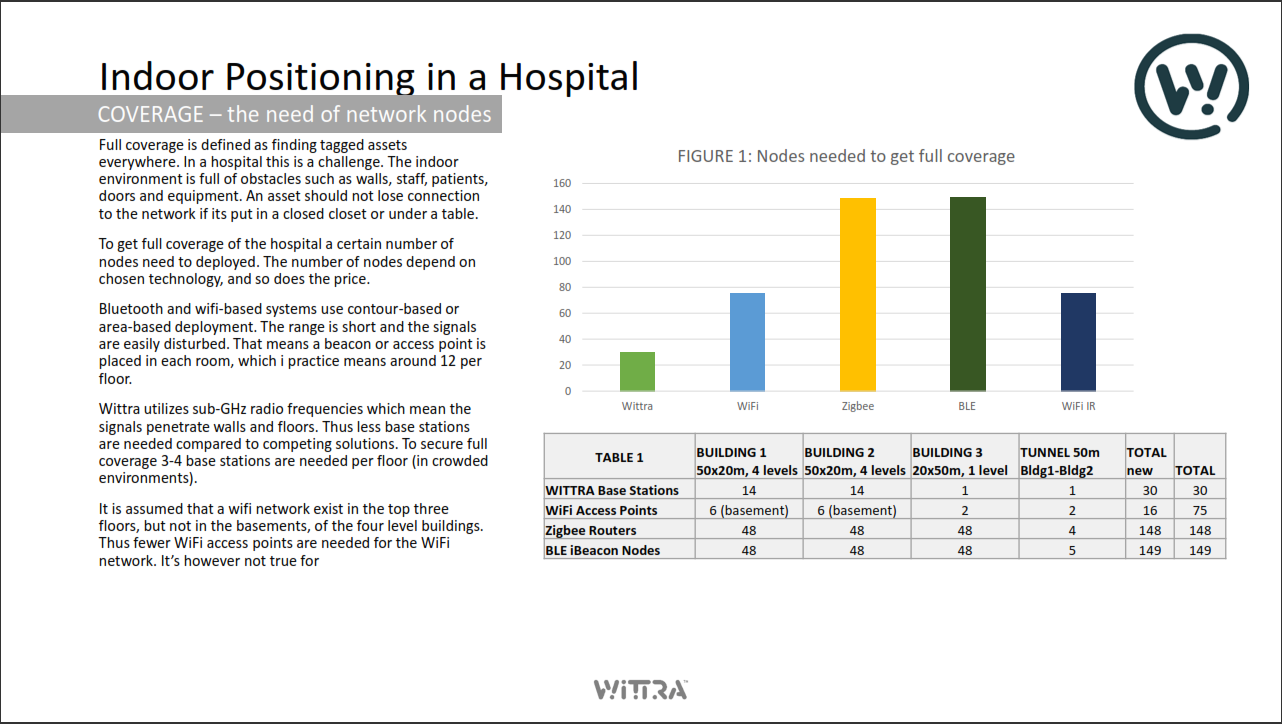 Indoor Positioning in a Hospital